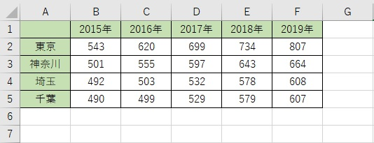 Excelで表を作成した際に、行と列を逆にしたほうが見やすいと感じることがあります。 そんな時は入力し直さなくても簡単に入れ替えることが可能です